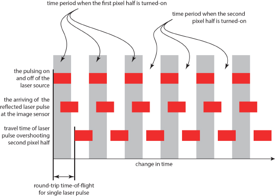 Structured Light vs. Time of Flight